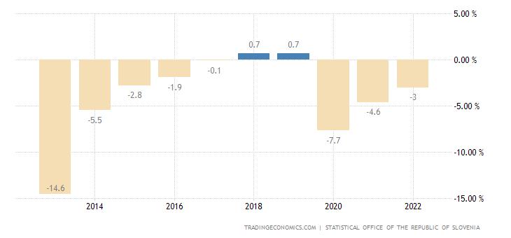 Slovenia Government Budget