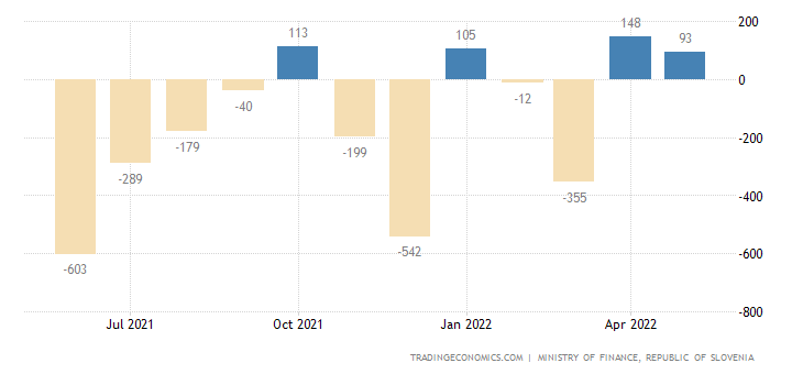 Slovenia Government Budget Value