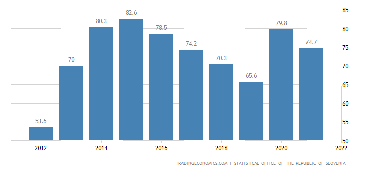 Slovenia Government Debt to GDP