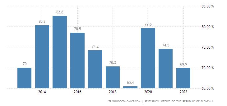 Slovenia Government Debt to GDP