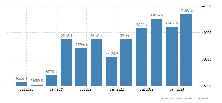 Slovenia Government Debt