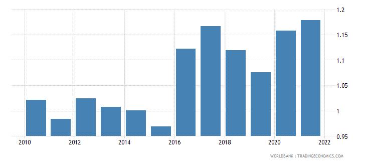 slovenia government effectiveness estimate wb data