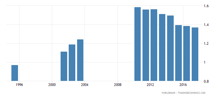 slovenia government expenditure on primary education as percent of gdp percent wb data