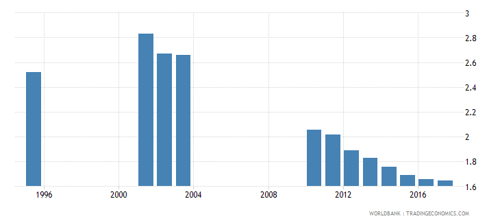 slovenia government expenditure on secondary education as percent of gdp percent wb data