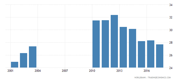 slovenia government expenditure per lower secondary student as percent of gdp per capita percent wb data