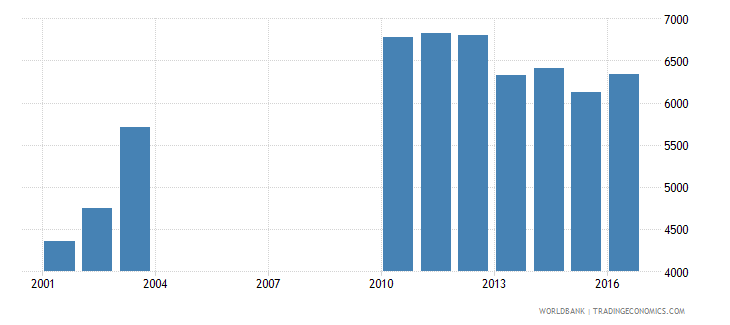 slovenia government expenditure per lower secondary student constant us$ wb data