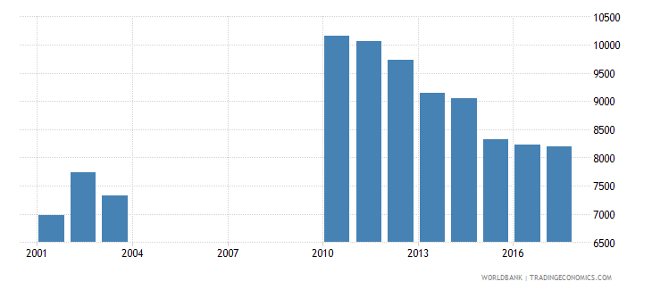 slovenia government expenditure per primary student constant ppp$ wb data