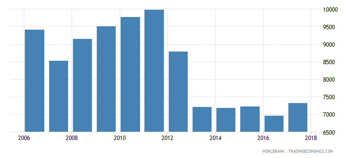 slovenia government expenditure per upper secondary student constant ppp$ wb data