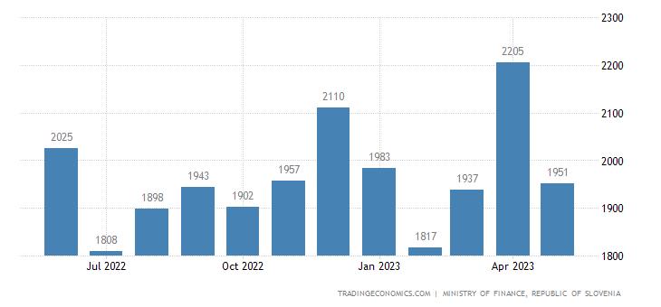 Slovenia Government Revenues