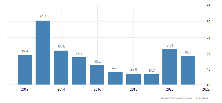 Slovenia Government Spending to GDP