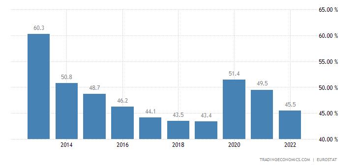 Slovenia Government Spending to GDP