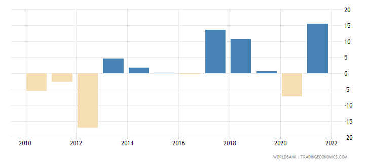 slovenia gross capital formation annual percent growth wb data