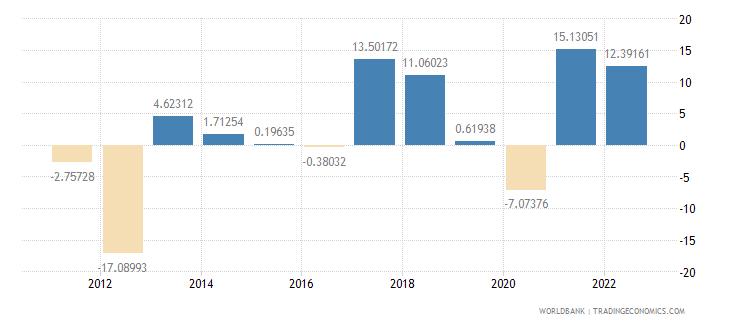 slovenia gross capital formation annual percent growth wb data