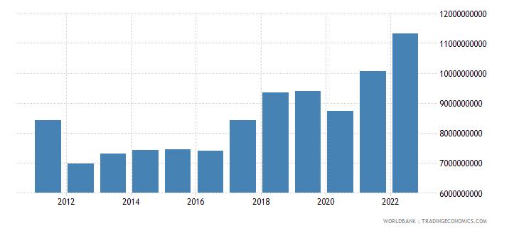 slovenia gross capital formation constant lcu wb data
