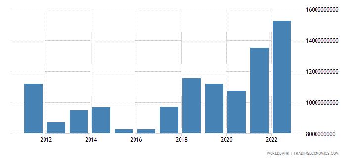 slovenia gross capital formation us dollar wb data