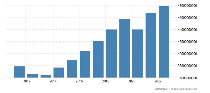 slovenia gross domestic income constant lcu wb data