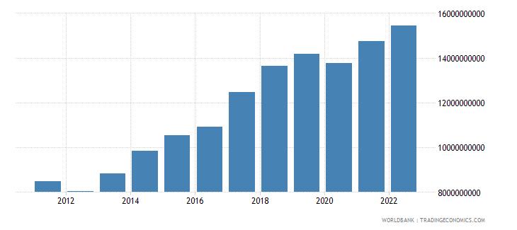 slovenia gross domestic savings current lcu wb data