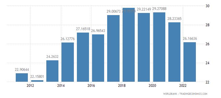 slovenia gross domestic savings percent of gdp wb data