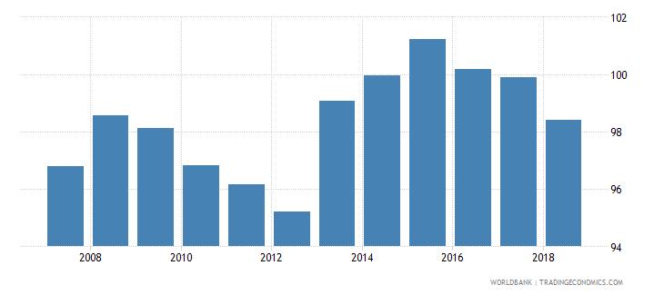 slovenia gross enrolment ratio lower secondary male percent wb data