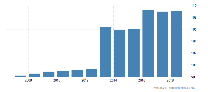 slovenia gross enrolment ratio primary and secondary female percent wb data