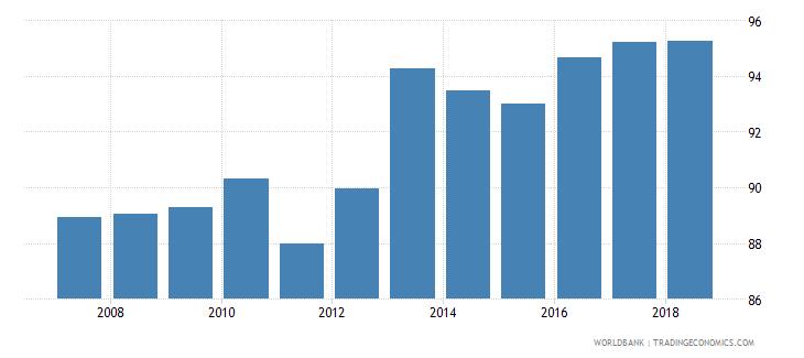 slovenia gross enrolment ratio primary to tertiary male percent wb data