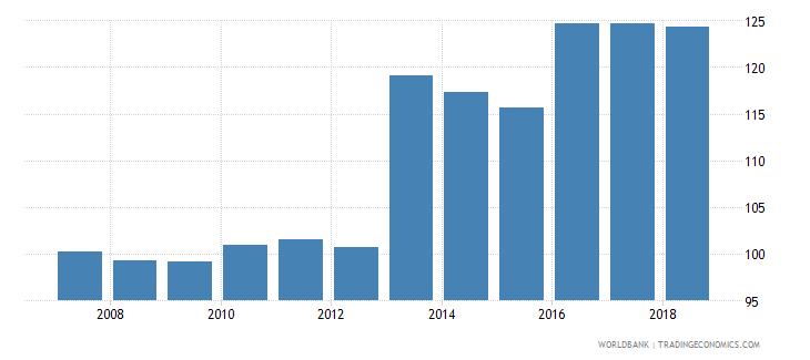 slovenia gross enrolment ratio upper secondary male percent wb data
