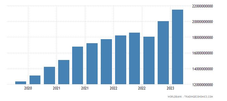 slovenia gross ext debt pos  all sectors short term all instruments usd wb data