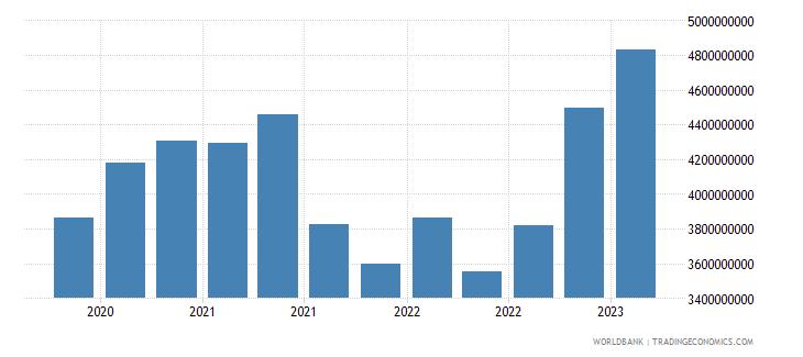 slovenia gross ext debt pos  deposit taking corp  exc cb all maturities all instruments usd wb data