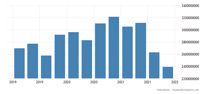 slovenia gross ext debt pos  deposit taking corp  exc cb long term all instruments usd wb data