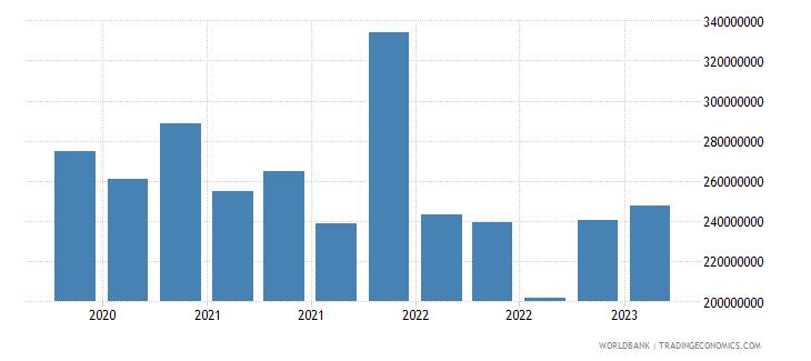 slovenia gross ext debt pos  deposit taking corp  exc cb short term loans usd wb data