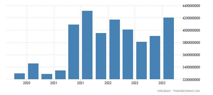 slovenia gross ext debt pos  di intercom lending all maturities debt liab of di ent to dir investors usd wb data