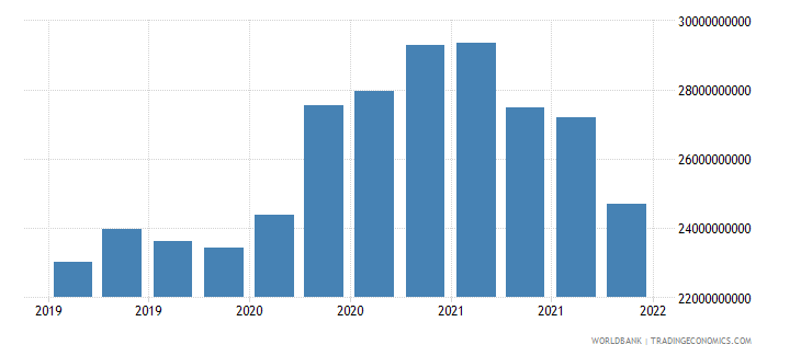 slovenia gross ext debt pos  general government long term all instruments usd wb data