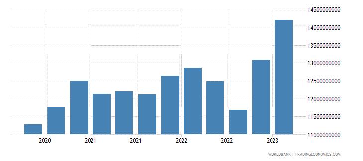 slovenia gross ext debt pos  other sectors all maturities all instruments usd wb data