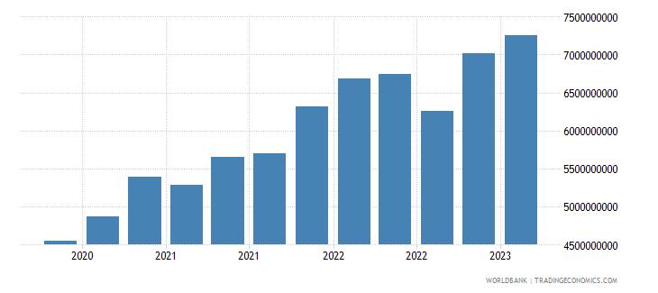 slovenia gross ext debt pos  other sectors short term trade credit and advances usd wb data