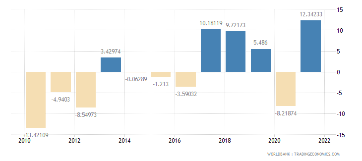 slovenia gross fixed capital formation annual percent growth wb data