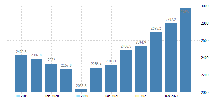 slovenia gross fixed capital formation current prices eurostat data