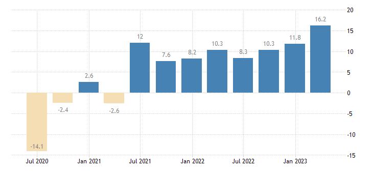 slovenia gross fixed capital formation total construction eurostat data