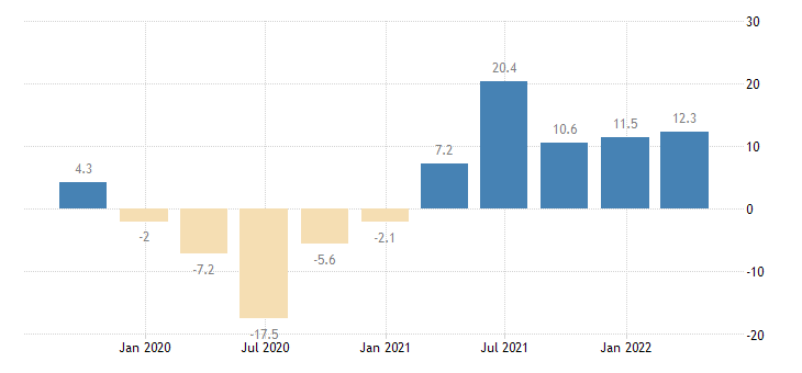 slovenia gross fixed capital formation total fixed assets eurostat data