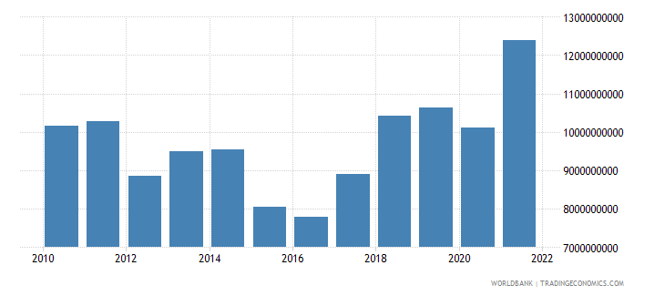 slovenia gross fixed capital formation us dollar wb data