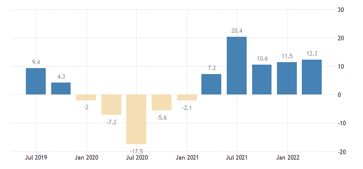 slovenia gross fixed capital formation volumes eurostat data
