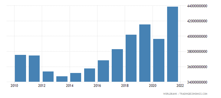 slovenia gross national expenditure constant lcu wb data