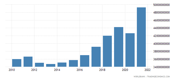 slovenia gross national expenditure current lcu wb data