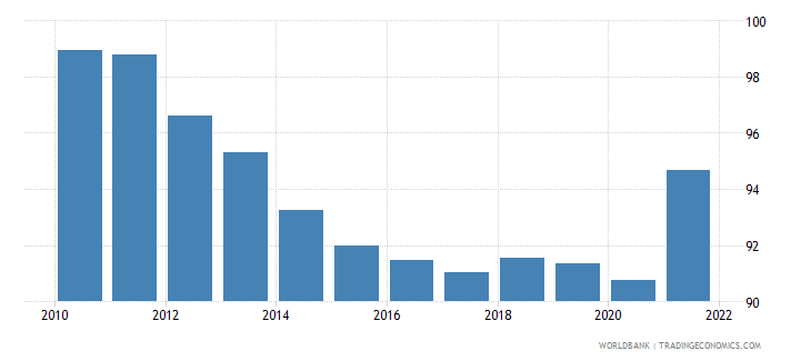 slovenia gross national expenditure percent of gdp wb data