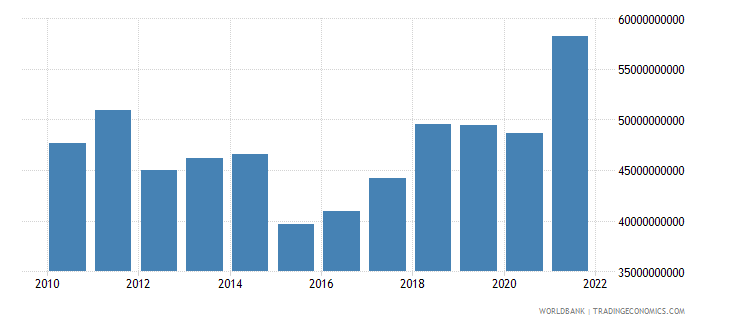 slovenia gross national expenditure us dollar wb data