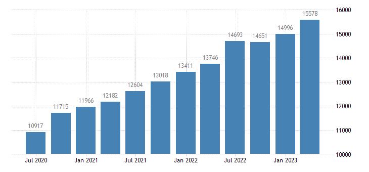 slovenia gross national income eurostat data