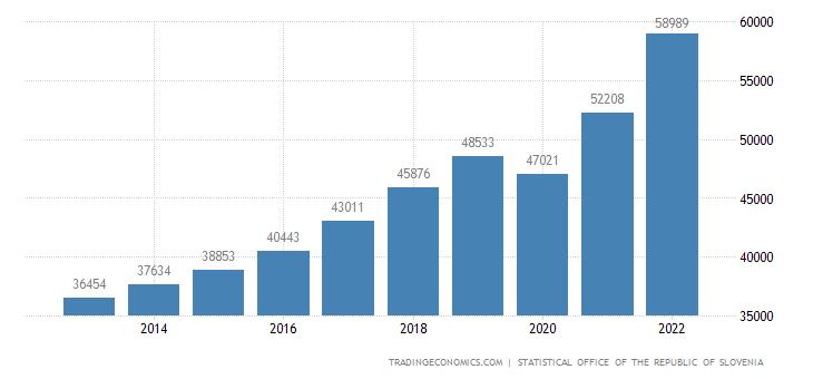 Slovenia Gross National Product