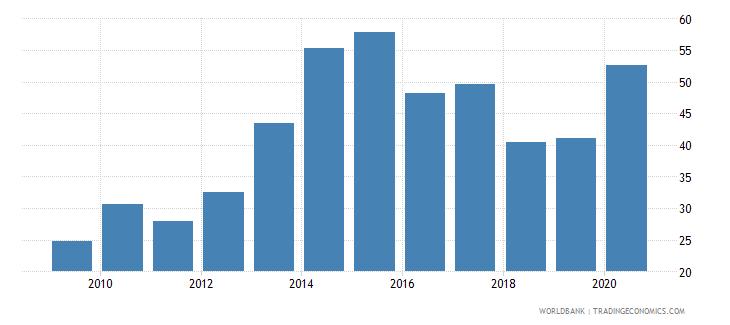 slovenia gross portfolio debt liabilities to gdp percent wb data