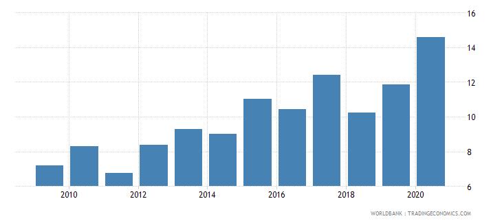 slovenia gross portfolio equity assets to gdp percent wb data