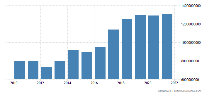 slovenia gross savings current lcu wb data