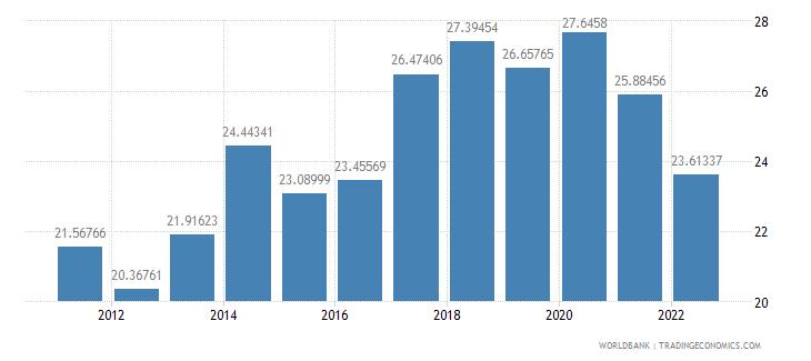 slovenia gross savings percent of gdp wb data
